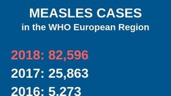 Campak sebetulnya penyakit yang nyaris tereliminasi di berbagai belahan dunia. Namun kini kasusnya mendadak meningkat, diduga karena ramai anti vaksin.