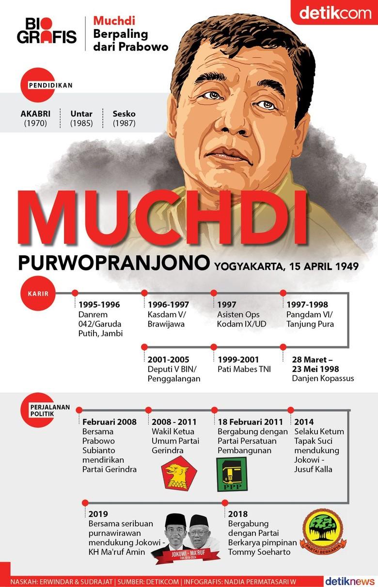 Kembali Berpaling dari Prabowo, Muchdi Dukung Jokowi
