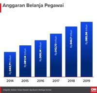 Jokowi dan Pertimbangan Kenaikan Gaji PNS di Tahun Pilpres