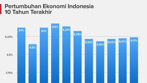 Infografis Pertumbuhan Ekonomi 10 Tahun Terakhir