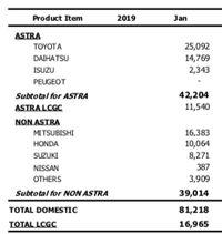 Waspada! Penjualan Mobil Januari 2019 Anjlok 15,36%