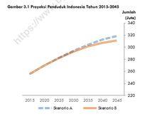Prabowo Sebut Pertumbuhan Penduduk RI 3,5 Juta Per Tahun, Begini Proyeksi BPS