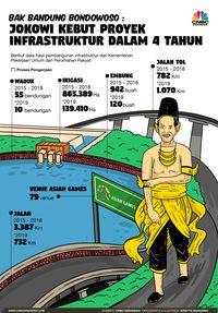 Layakkah Jokowi Disebut Bapak Infrastruktur?