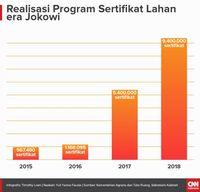 BPN Targetkan Terbitkan 11 Juta Sertifikat Tanah di 2019