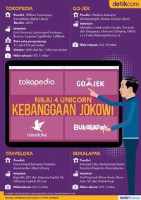 Menghitung Nilai 4 Unicorn RI Kebanggaan Jokowi