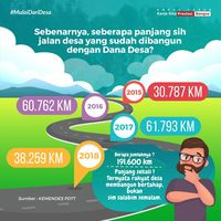 Disoal Dahnil, Mendes Tegaskan Jalan Desa 191 Ribu Km Bukan 'Simsalabim'