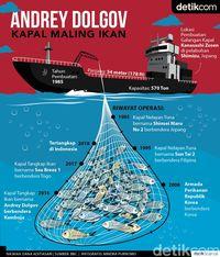 Andrey Dolgov, Kapal Pencuri Ikan yang Terciduk di Laut RI