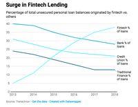 Masih Tak Percaya Fintech Lending Mulai Gerus Bisnis Bank?