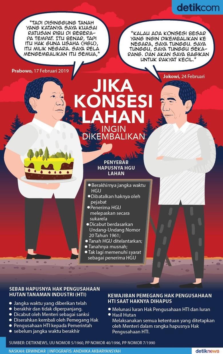 Ihwal Pengembalian Konsesi Lahan yang Disoal Jokowi dan Prabowo