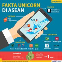 Unicorn di ASEAN