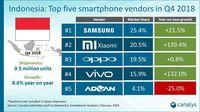 Top 5 Penguasa Pasar Ponsel Indonesia