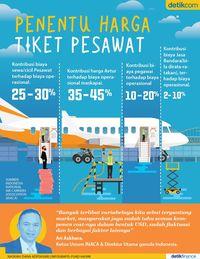 Ini Penyebab Harga Tiket Pesawat Mahal