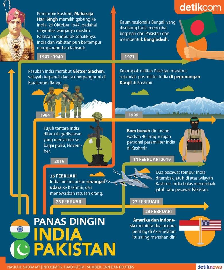 Riwayat Konflik India-Pakistan Perebutkan Kashmir Sejak 1947