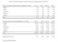 Apple Masih Jadi Raja Smartwatch, tapi...