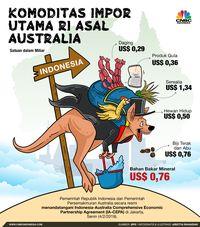 Waspada! Impor Komoditas Pangan Australia Bakal Makin Deras