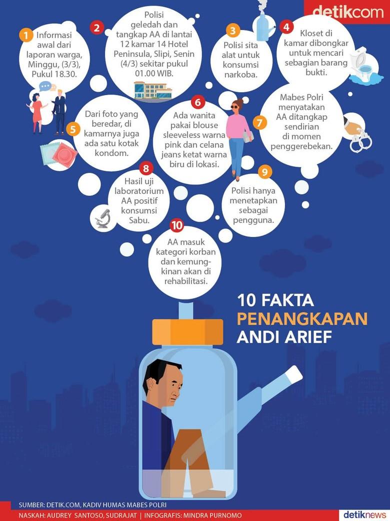 10 Fakta Penangkapan Andi Arief Terkait Narkoba