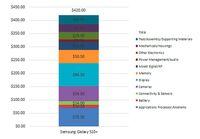 Dijual Rp 14 Juta, Ini Harga Produksi Samsung Galaxy S10+