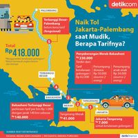 Tarif Tol Jakarta-Palembang