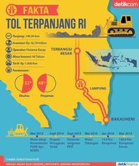 Infografis Tol Terpanjang RI