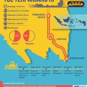 Fakta Tol Terpanjang di Indonesia