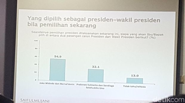 Survei SMRC: Jokowi-Ma'ruf 54%,9 Prabowo-Sandi 32%,1