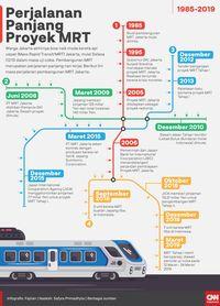 MRT Disebut Bakal Diresmikan Presiden Jokowi pada 24 Maret