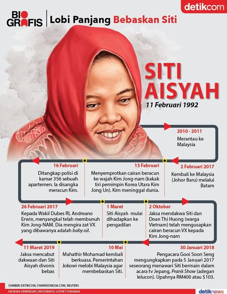 Jalan Panjang Bebaskan Siti