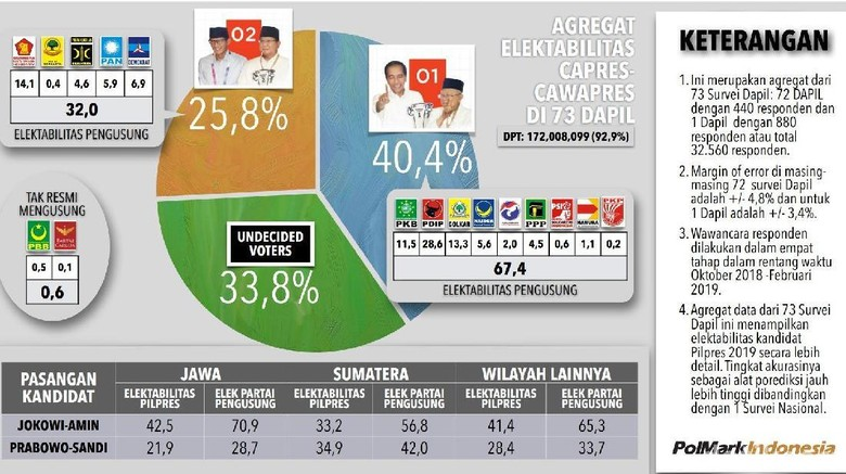 Polmark: Elektabilitas Gabungan Koalisi 01 67,4%, Elektabilitas Jokowi 40,4%