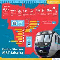 Daftar Stasiun MRT Jakarta