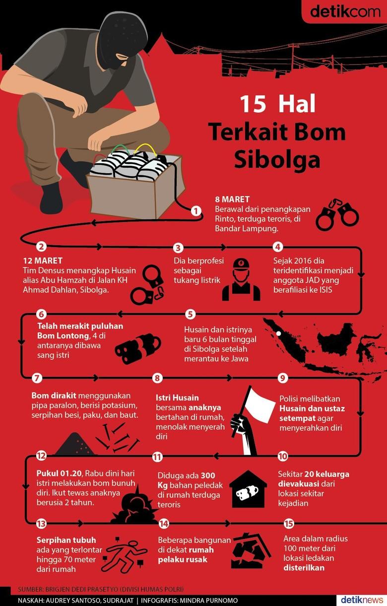 Bom Sibolga Tak Terkait Pemilu dan Kunjungan Jokowi