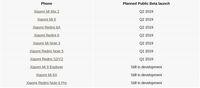 Daftar Ponsel Xiaomi yang Bakal Dapat Android Pie
