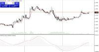 Pound & Euro Teruskan Penguatan Karena Penjualan Rumah AS
