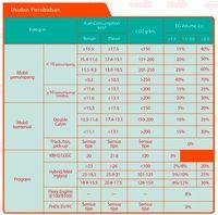 Daftar Konsumsi Bahan Bakar Sesuai Wacana PPnBM Baru