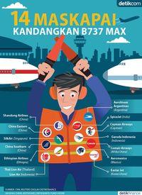 Maskapai yang 'Haramkan' Boeing 737 MAX