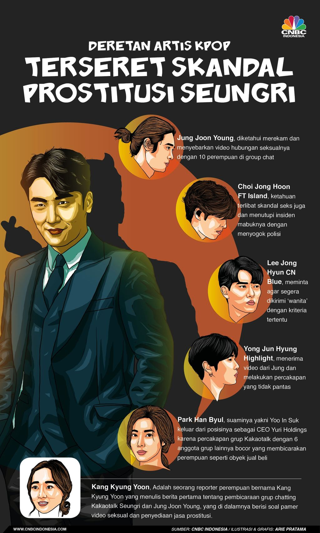 Infografis: Deretan Artis Kpop yang Terseret Skandal Prostitusi Seungri