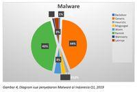 Serangan Malware Generik, Ramnit dan BSOD karena Wannacry