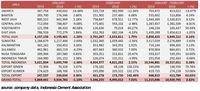 Indonesia Terus Membangun, Penjualan Semen Naik 2,62%