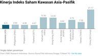 Ada di Peringkat 10 Asia-Pasifik, IHSG Bisa Lebih Tinggi Lagi