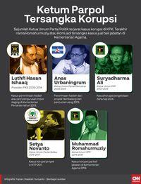 Golkar dan PPP Kini: Sisa Luka Korupsi dan Dualisme [22 MAY]