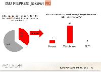 SMRC: Ada Warga Banten Percaya Jokowi PKI dan Prabowo Pernah Menculik