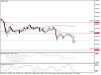 Ingin Trading Yen? USDJPY dan GBPJPY Bisa Dilirik