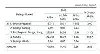 Realisasi Belanja Subsidi Februari 2019 Capai Rp 10 T