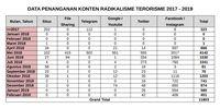 Facebook dan Instagram Sarang Radikalisme & Terorisme