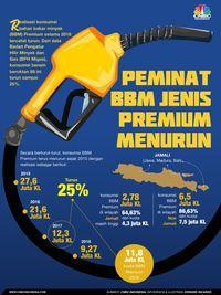 Konsumsi BBM Premium Turun 25%, Ini Kata Bos Pertamina