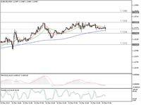 Mau Trading Euro? Ini Posisi Short dan Long Yang Bagus