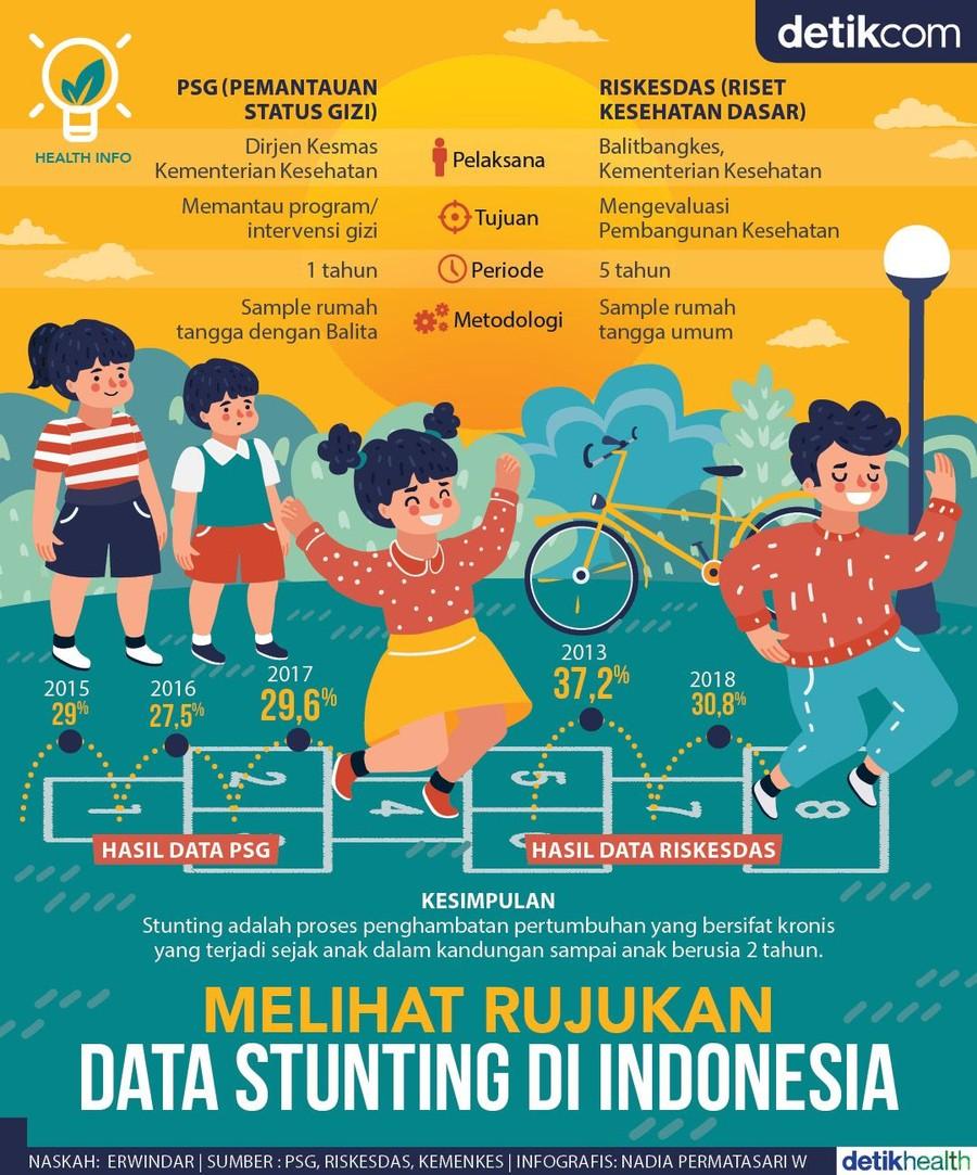 Angka stunting di Indonesia berdasarkan Pemantauan Status Gizi (PSG) dan Riset Kesehatan Dasar (Riksesdas). Foto: Infografis
