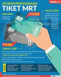 Aturan Penggunaan Tiket MRT Jakarta