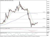 Mulai Naik, Euro Bersiap Bangkit?
