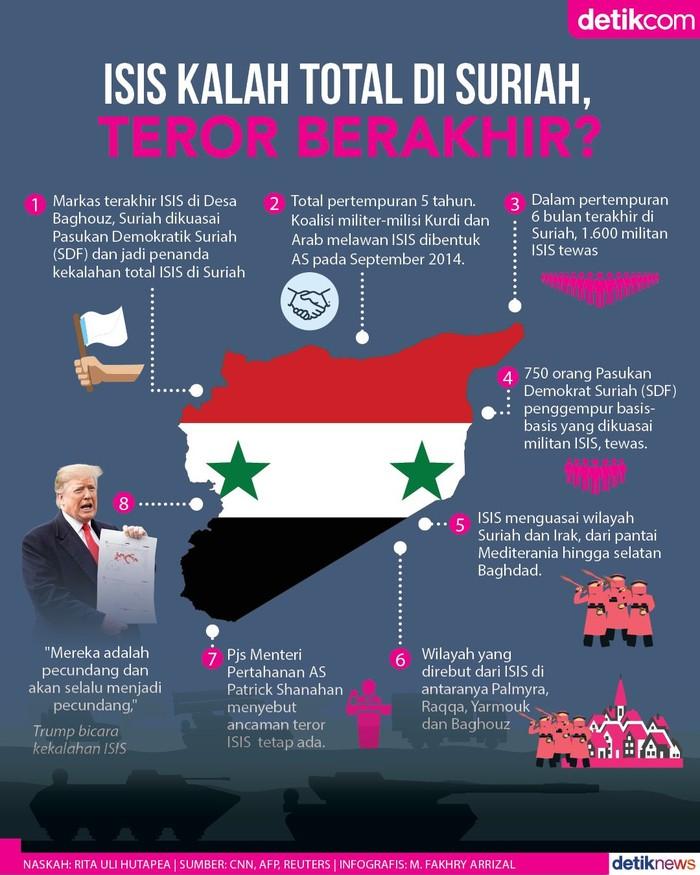 ISIS Kalah Total di Suriah, Teror Berakhir?