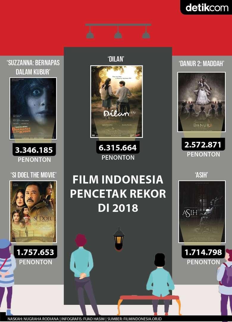 Film Indonesia Pencetak Rekor di 2018